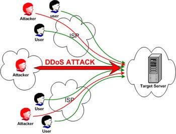 جلوگیری از حملات ddos