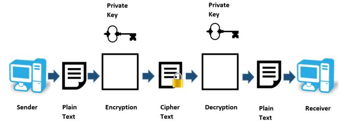 ssh Cryptography-ssh چیست