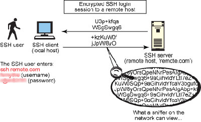 ssh security-ssh چیست