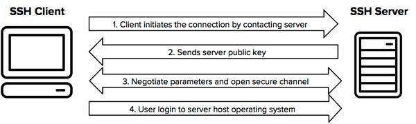 محیط ssh چیست و چه کاربردی دارد