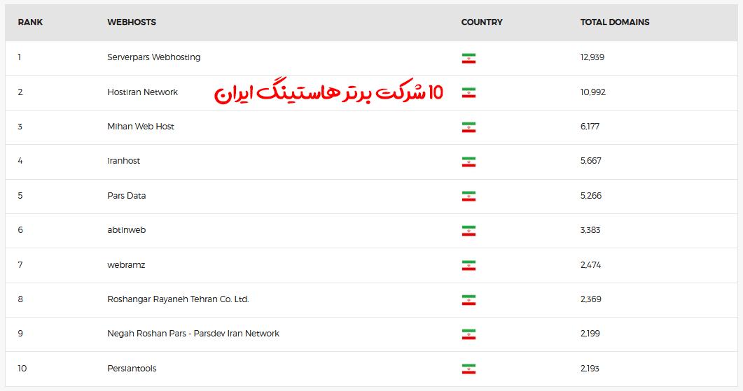 آمار 10 شرکت برتر هاستینگ ایرانی