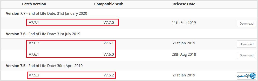 ارتقا whmcs به روش patch sets