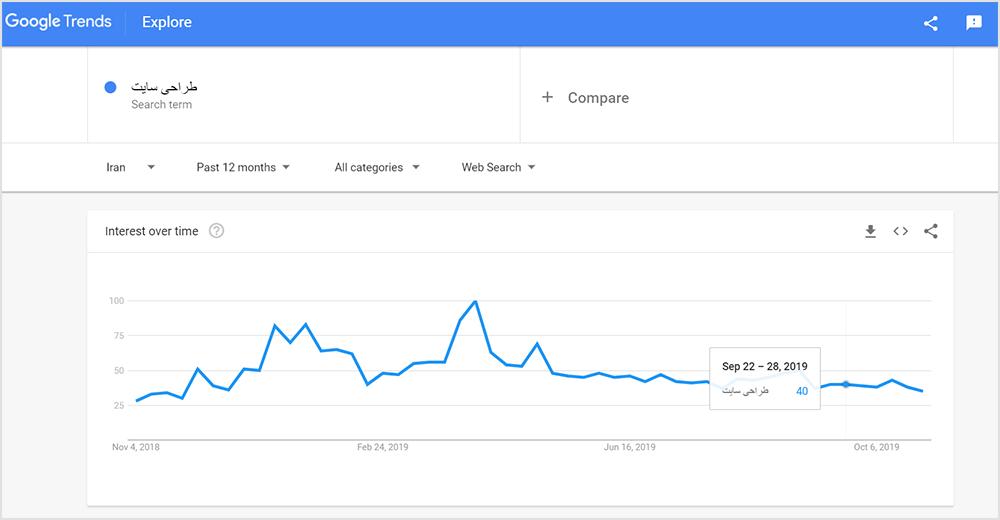 نمودار گوگل ترند کلمه طراحی سایت