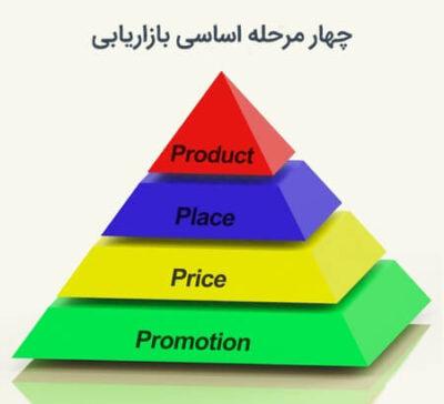 چهار لغت کلیدی در بازاریابی