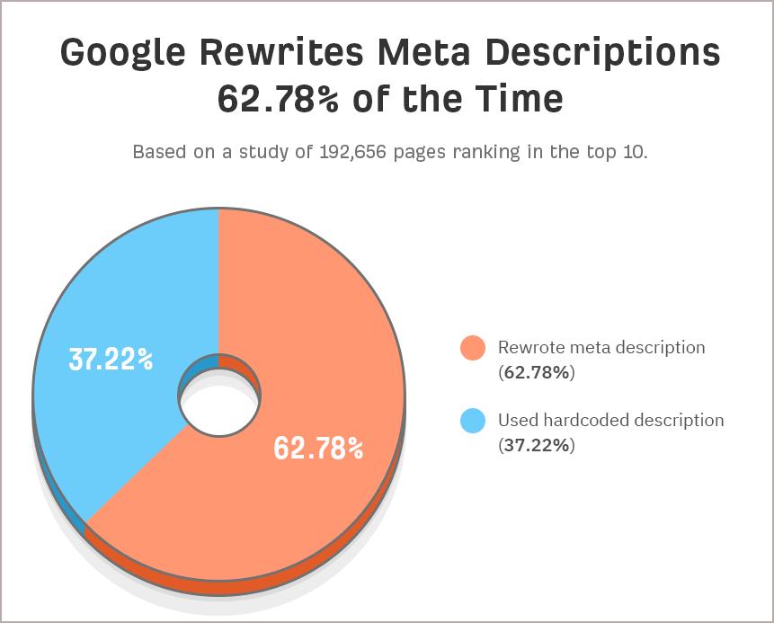 جایگزینی متای توضیحات توسط گوگل