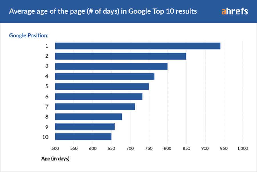 زمان رسیدن به صفحه اول گوگل